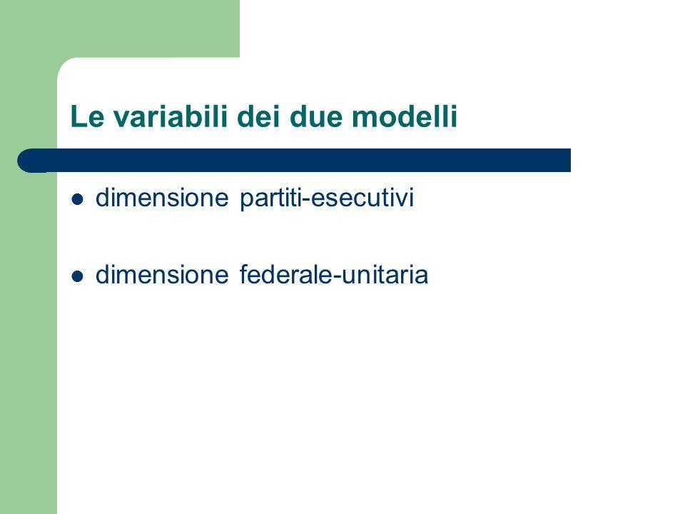Le variabili dei due modelli dimensione partiti-esecutivi dimensione federale-unitaria