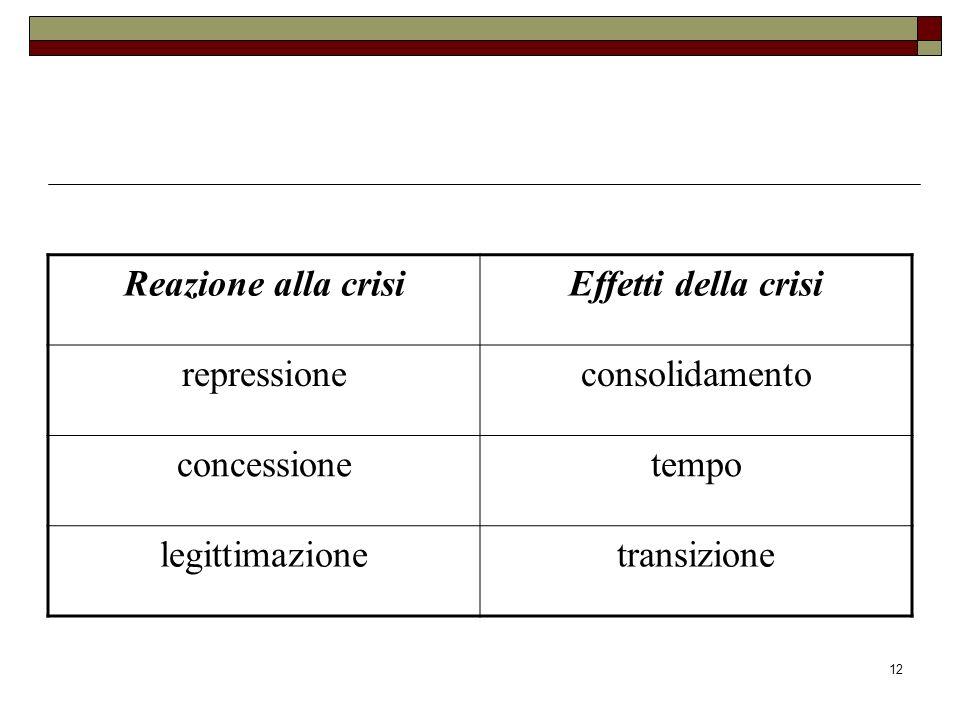 12 Reazione alla crisiEffetti della crisi repressioneconsolidamento concessionetempo legittimazionetransizione