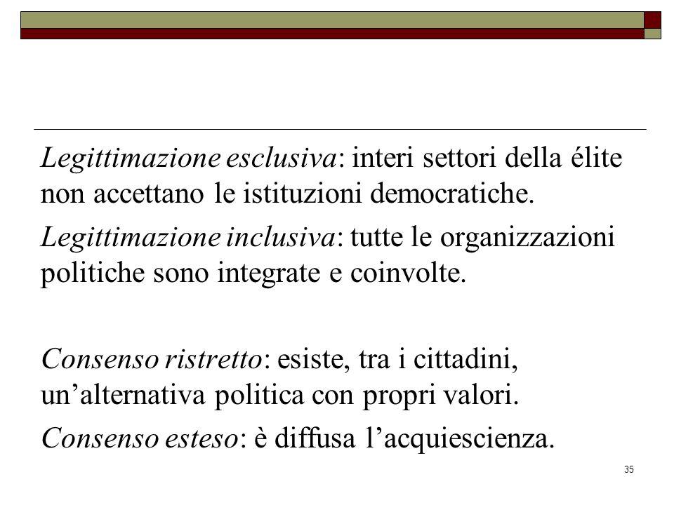 35 Legittimazione esclusiva: interi settori della élite non accettano le istituzioni democratiche.