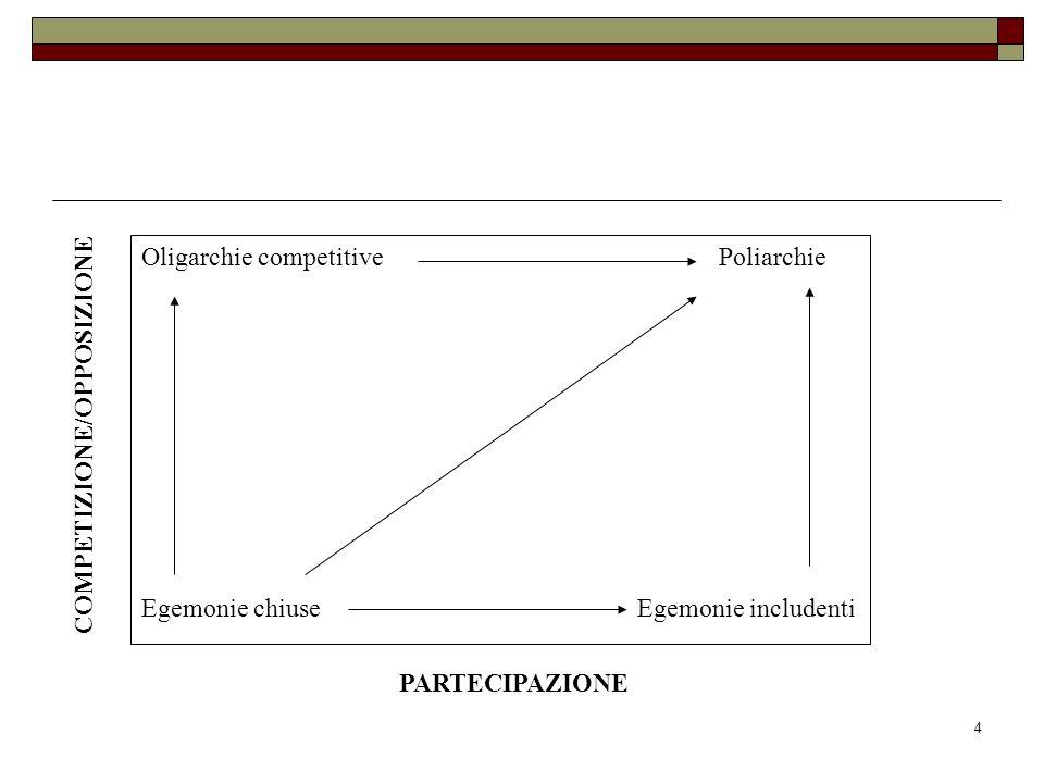 4 Oligarchie competitive Poliarchie Egemonie chiuse Egemonie includenti PARTECIPAZIONE COMPETIZIONE/OPPOSIZIONE