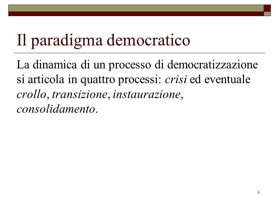9 Il paradigma democratico La dinamica di un processo di democratizzazione si articola in quattro processi: crisi ed eventuale crollo, transizione, instaurazione, consolidamento.