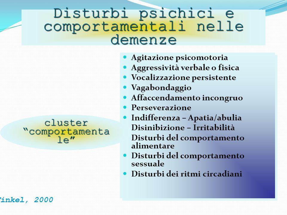 Agitazione psicomotoria Aggressività verbale o fisica Vocalizzazione persistente Vagabondaggio Affaccendamento incongruo Perseverazione Indifferenza –