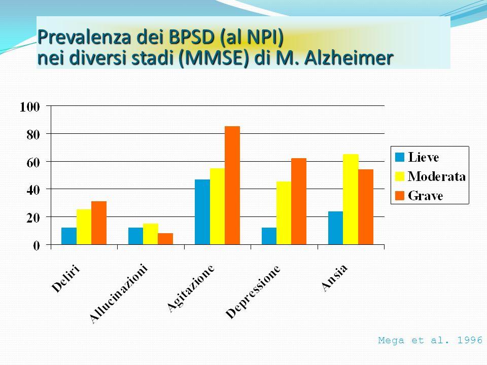 Prevalenza dei BPSD (al NPI) nei diversi stadi (MMSE) di M. Alzheimer Mega et al. 1996