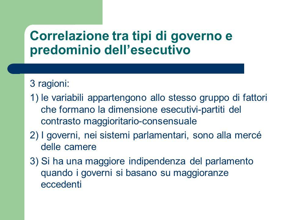 Correlazione tra tipi di governo e predominio dellesecutivo 3 ragioni: 1) le variabili appartengono allo stesso gruppo di fattori che formano la dimen
