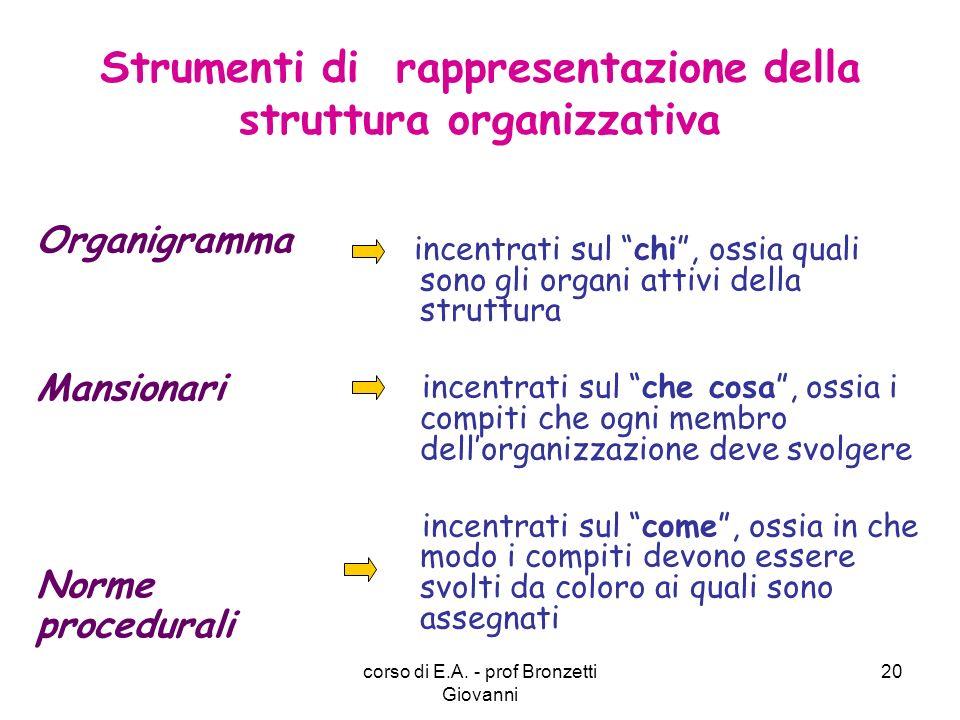 corso di E.A. - prof Bronzetti Giovanni 21 Esempio di organigramma