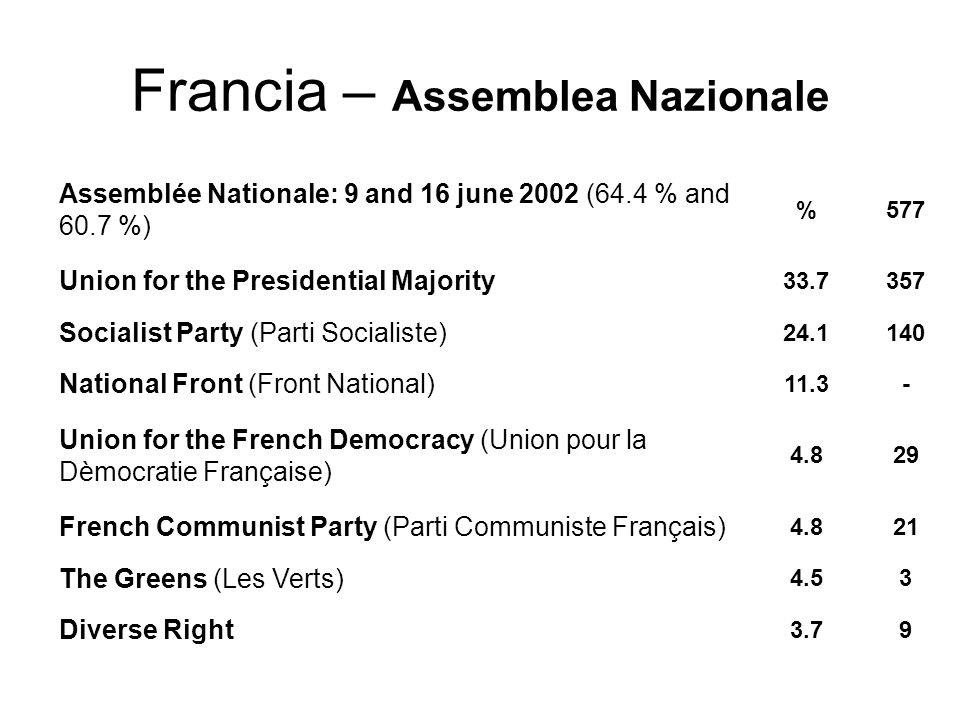 Francia – Assemblea Nazionale Assemblée Nationale: 9 and 16 june 2002 (64.4 % and 60.7 %) %577 Union for the Presidential Majority 33.7357 Socialist Party (Parti Socialiste) 24.1140 National Front (Front National) 11.3- Union for the French Democracy (Union pour la Dèmocratie Française) 4.829 French Communist Party (Parti Communiste Français) 4.821 The Greens (Les Verts) 4.53 Diverse Right 3.79