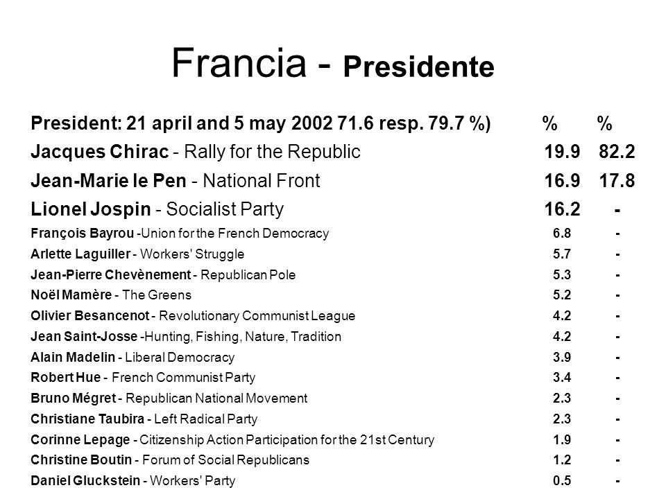 Francia - Presidente President: 21 april and 5 may 2002 71.6 resp.