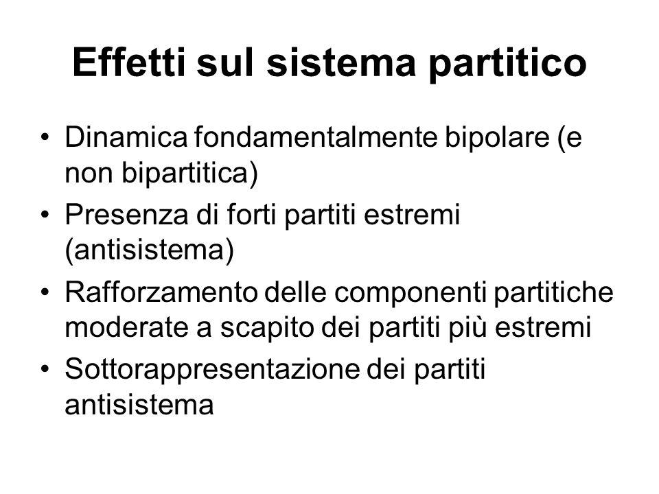 Effetti sul sistema partitico Dinamica fondamentalmente bipolare (e non bipartitica) Presenza di forti partiti estremi (antisistema) Rafforzamento delle componenti partitiche moderate a scapito dei partiti più estremi Sottorappresentazione dei partiti antisistema