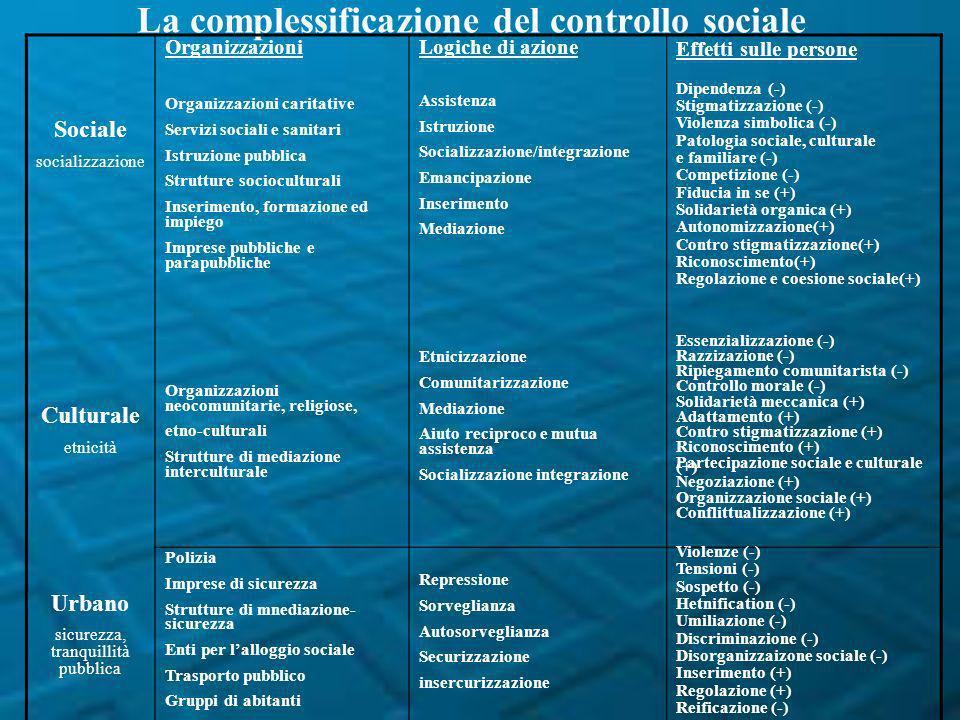 La complessificazione del controllo sociale Sociale socializzazione Culturale etnicità Urbano sicurezza, tranquillità pubblica Organizzazioni Organizz