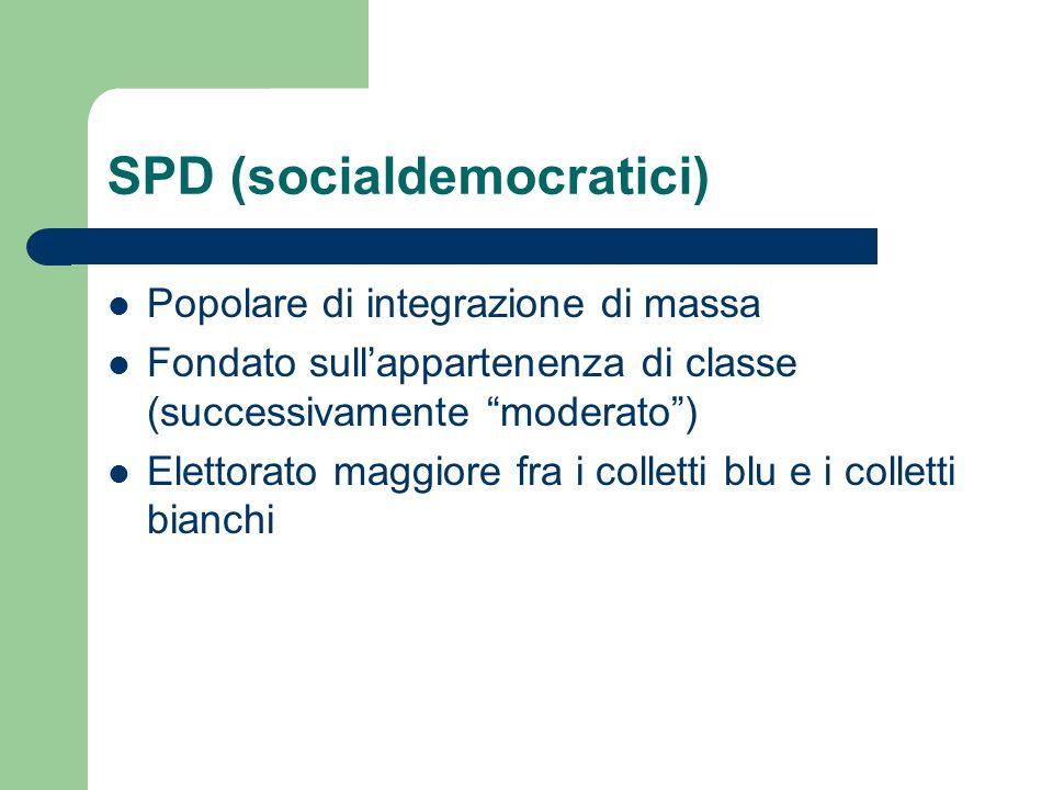 SPD (socialdemocratici) Popolare di integrazione di massa Fondato sullappartenenza di classe (successivamente moderato) Elettorato maggiore fra i coll