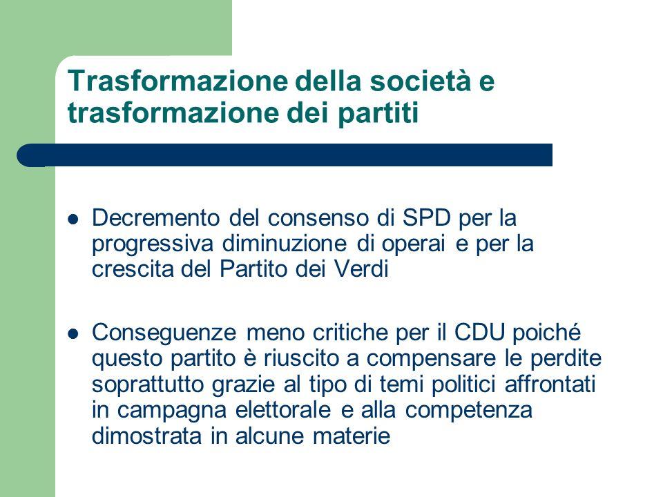 Trasformazione della società e trasformazione dei partiti Decremento del consenso di SPD per la progressiva diminuzione di operai e per la crescita de