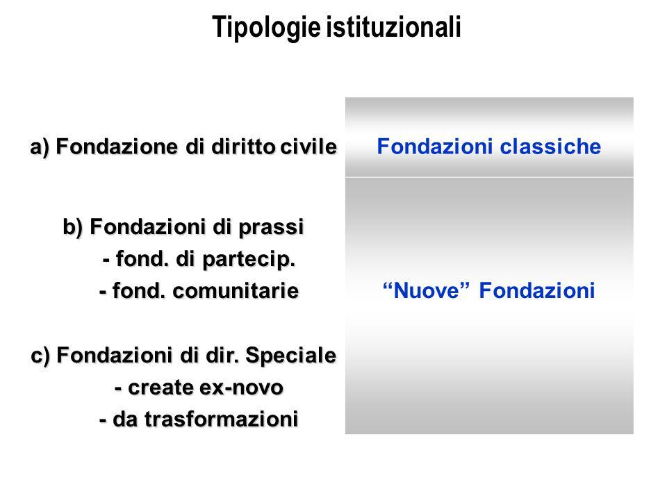 a) Fondazione di diritto civile Fondazioni classiche b) Fondazioni di prassi fond.