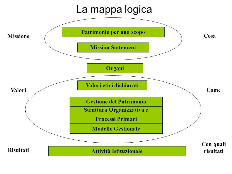 La mappa logica Patrimonio per uno scopo Mission Statement Organi Gestione del Patrimonio Valori etici dichiarati Struttura Organizzativa e Processi Primari Modello Gestionale Attività Istituzionale Missione Valori Risultati Cosa Come Con quali risultati