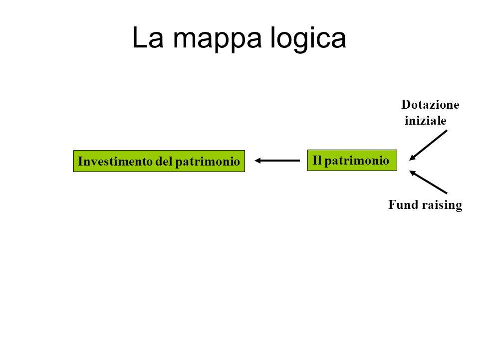 La mappa logica Il patrimonio Fund raising Dotazione iniziale Investimento del patrimonio
