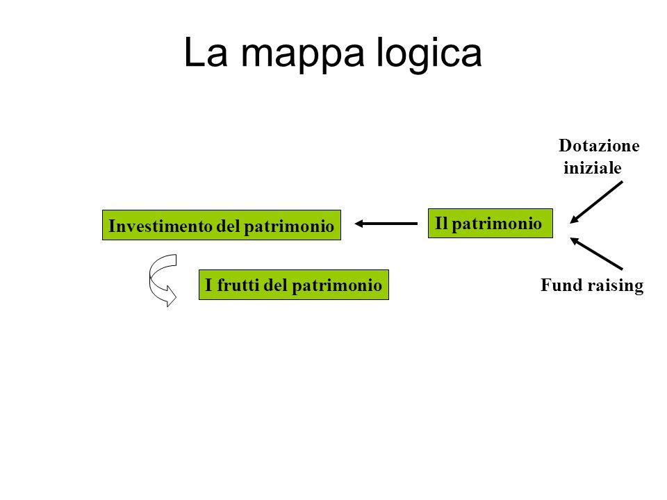 La mappa logica Il patrimonio Fund raising Dotazione iniziale Investimento del patrimonio I frutti del patrimonio