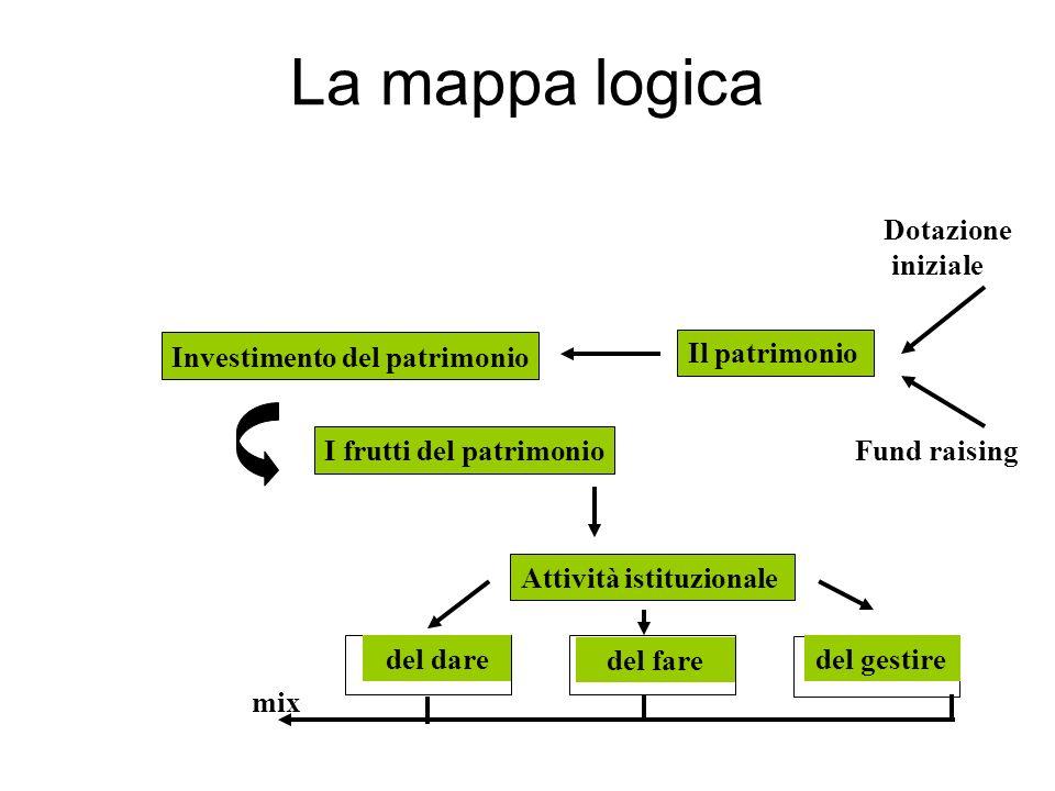 La mappa logica Il patrimonio Fund raising Dotazione iniziale Investimento del patrimonio I frutti del patrimonio Attività istituzionale del dare del fare del gestire mix