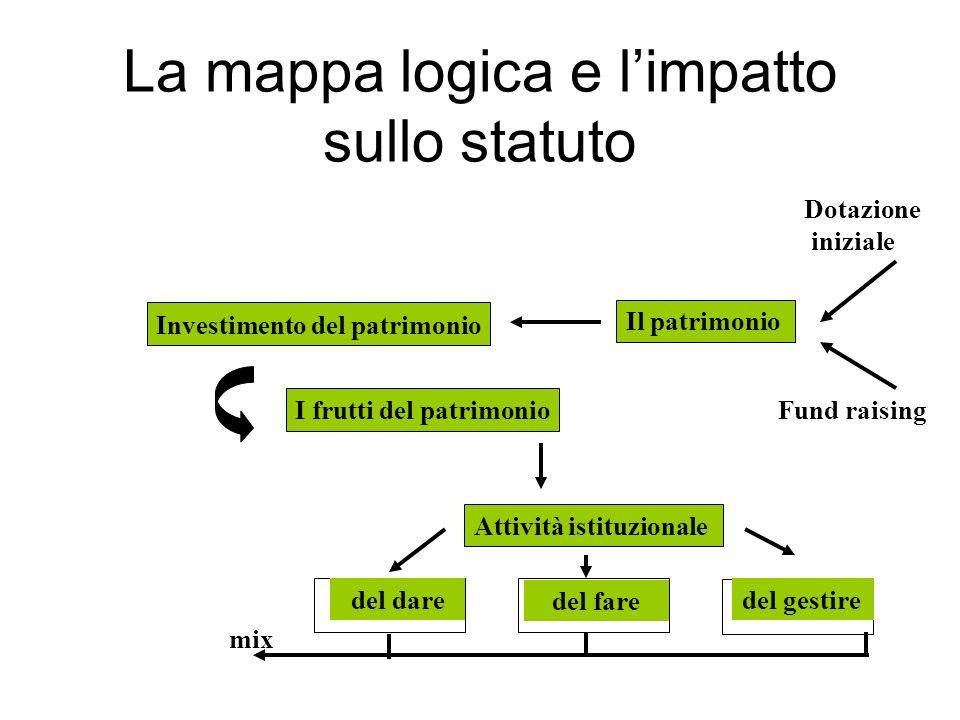 La mappa logica e limpatto sullo statuto Il patrimonio Fund raising Dotazione iniziale Investimento del patrimonio I frutti del patrimonio Attività istituzionale del dare del fare del gestire mix