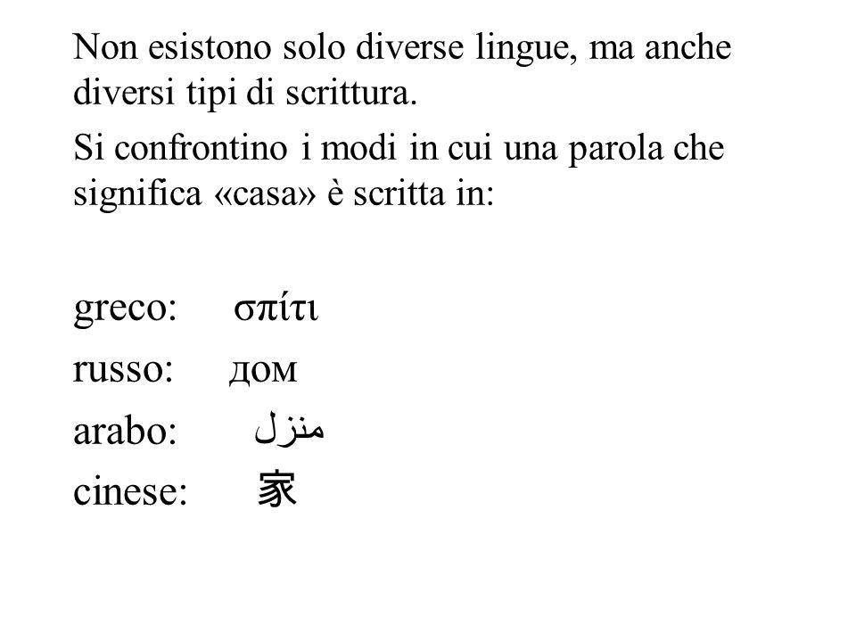 Non esistono solo diverse lingue, ma anche diversi tipi di scrittura. Si confrontino i modi in cui una parola che significa «casa» è scritta in: greco