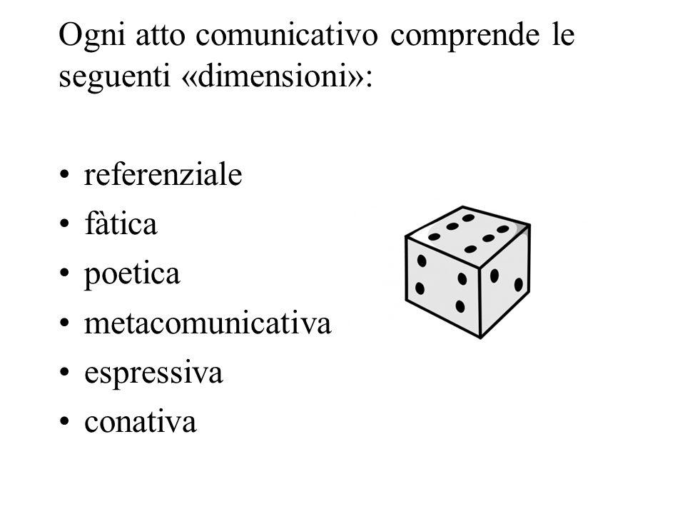 Ogni atto comunicativo comprende le seguenti «dimensioni»: referenziale fàtica poetica metacomunicativa espressiva conativa