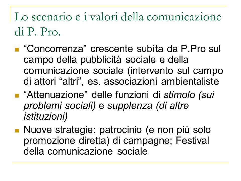 Lo scenario e i valori della comunicazione di P. Pro. Concorrenza crescente subìta da P.Pro sul campo della pubblicità sociale e della comunicazione s