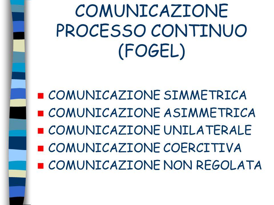 COMUNICAZIONE PROCESSO CONTINUO (FOGEL) COMUNICAZIONE SIMMETRICA COMUNICAZIONE ASIMMETRICA COMUNICAZIONE UNILATERALE COMUNICAZIONE COERCITIVA COMUNICA