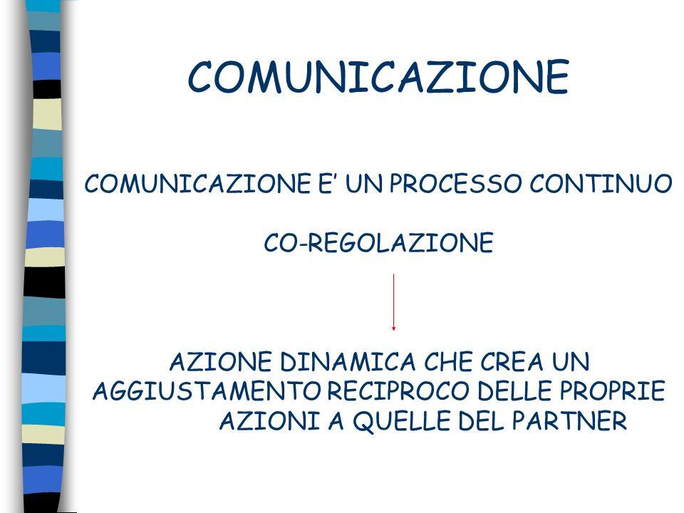 COMUNICAZIONE COMUNICAZIONE E UN PROCESSO CONTINUO CO-REGOLAZIONE AZIONE DINAMICA CHE CREA UN AGGIUSTAMENTO RECIPROCO DELLE PROPRIE AZIONI A QUELLE DE