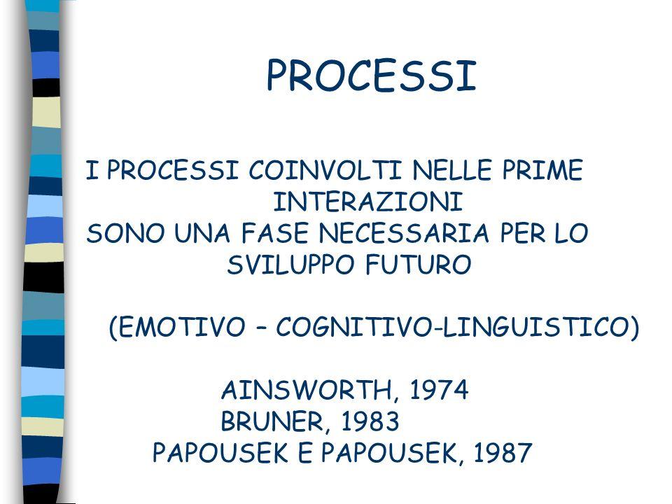 COMUNICAZIONE PROCESSO CONTINUO (FOGEL) COMUNICAZIONE SIMMETRICA COMUNICAZIONE ASIMMETRICA COMUNICAZIONE UNILATERALE COMUNICAZIONE COERCITIVA COMUNICAZIONE NON REGOLATA