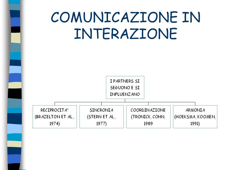 COMUNICAZIONE IN INTERAZIONE
