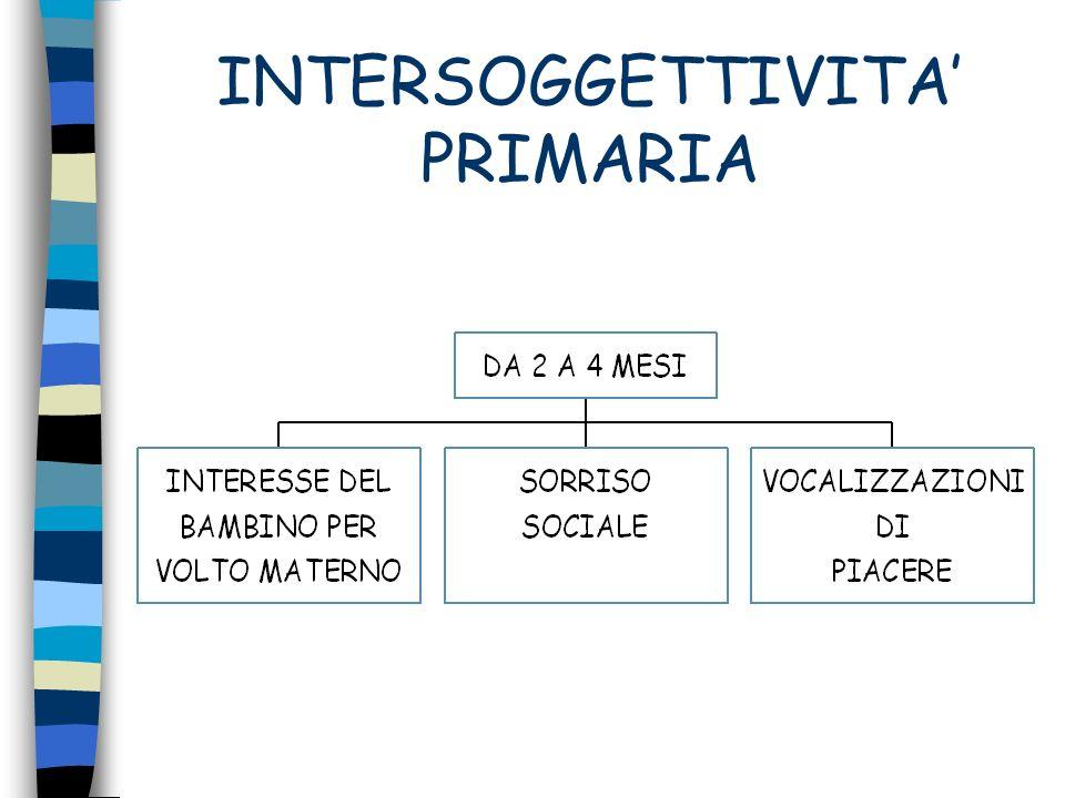 INTERSOGGETTIVITÀ PRIMARIA