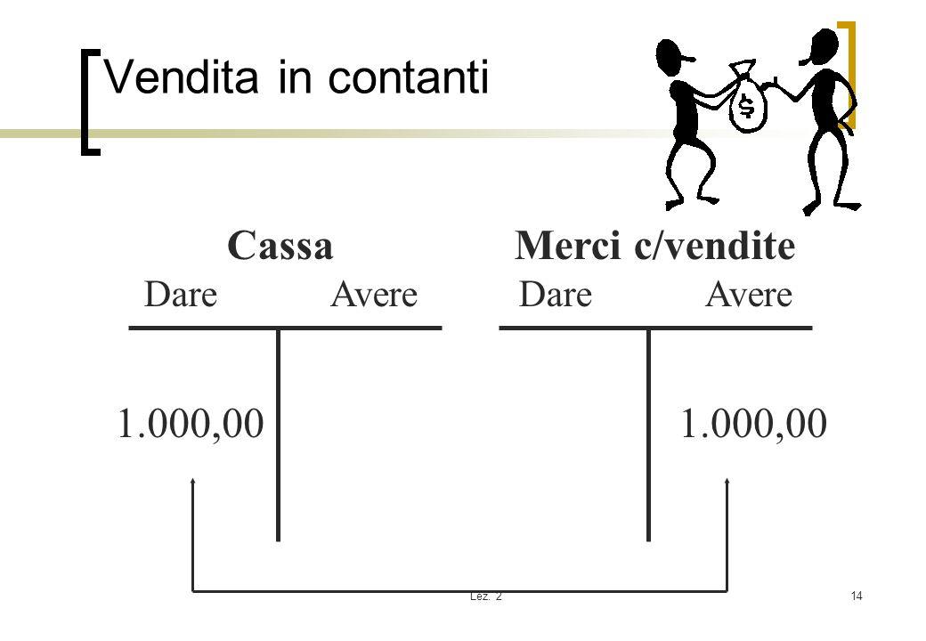 Lez. 214 Vendita in contanti Cassa Dare Avere Merci c/vendite Dare Avere 1.000,00