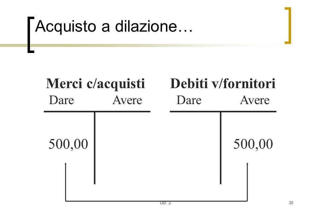 Lez. 220 Acquisto a dilazione… Merci c/acquisti Dare Avere Debiti v/fornitori Dare Avere 500,00