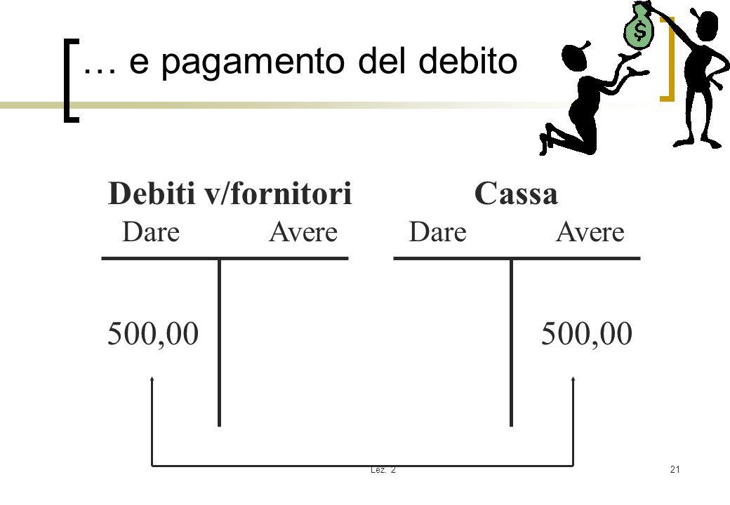 Lez. 221 … e pagamento del debito Debiti v/fornitori Dare Avere Cassa Dare Avere 500,00