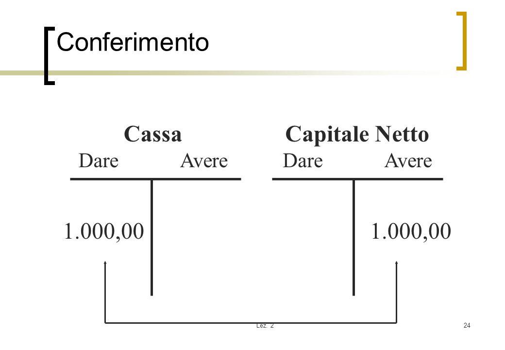 Lez. 224 Conferimento Cassa Dare Avere Capitale Netto Dare Avere 1.000,00