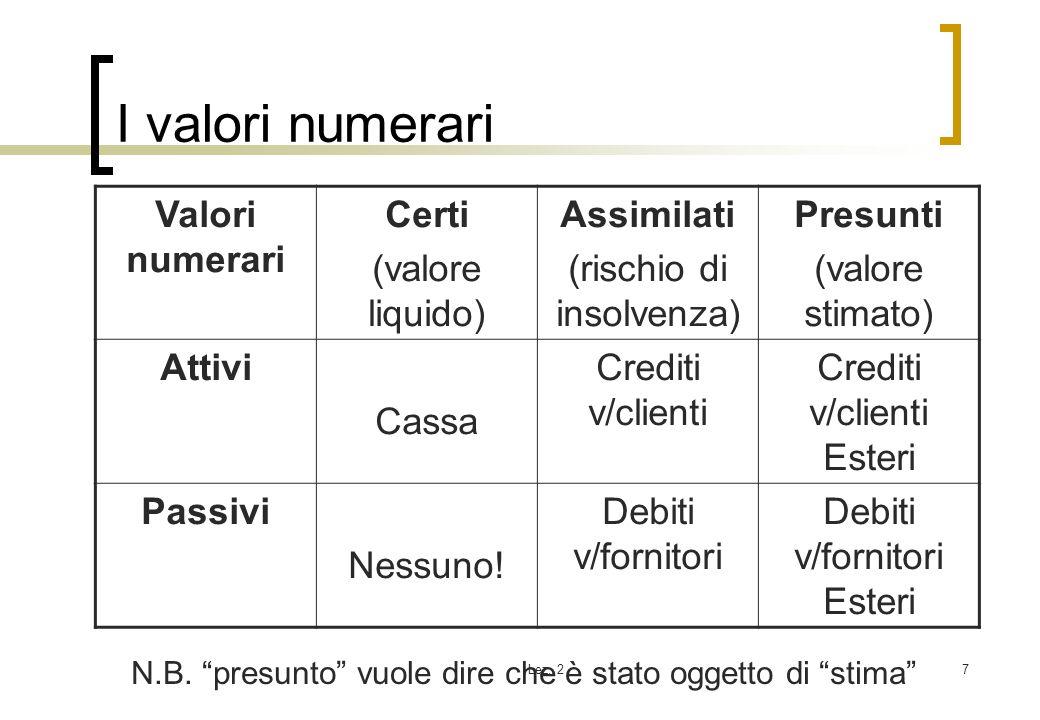 Lez. 27 I valori numerari Valori numerari Certi (valore liquido) Assimilati (rischio di insolvenza) Presunti (valore stimato) Attivi Cassa Crediti v/c