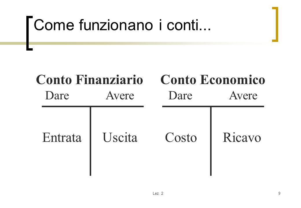 Lez. 29 Come funzionano i conti... Conto Finanziario Dare Avere Conto Economico Dare Avere EntrataUscitaCostoRicavo