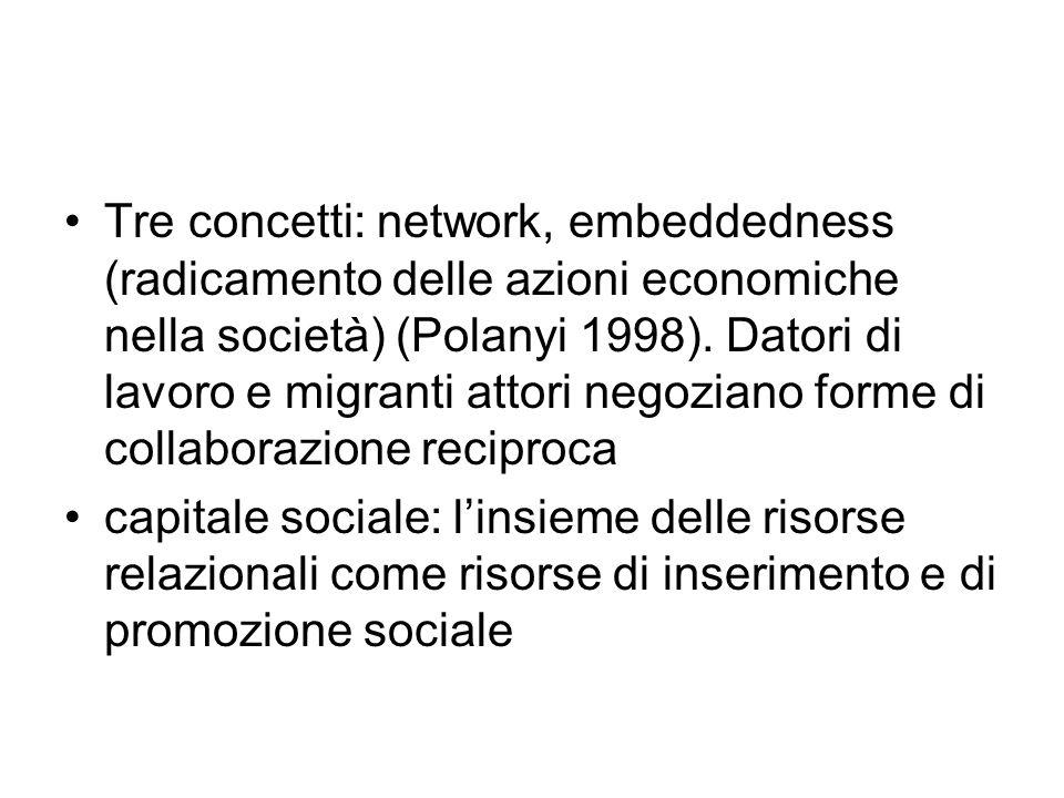 Tre concetti: network, embeddedness (radicamento delle azioni economiche nella società) (Polanyi 1998). Datori di lavoro e migranti attori negoziano f