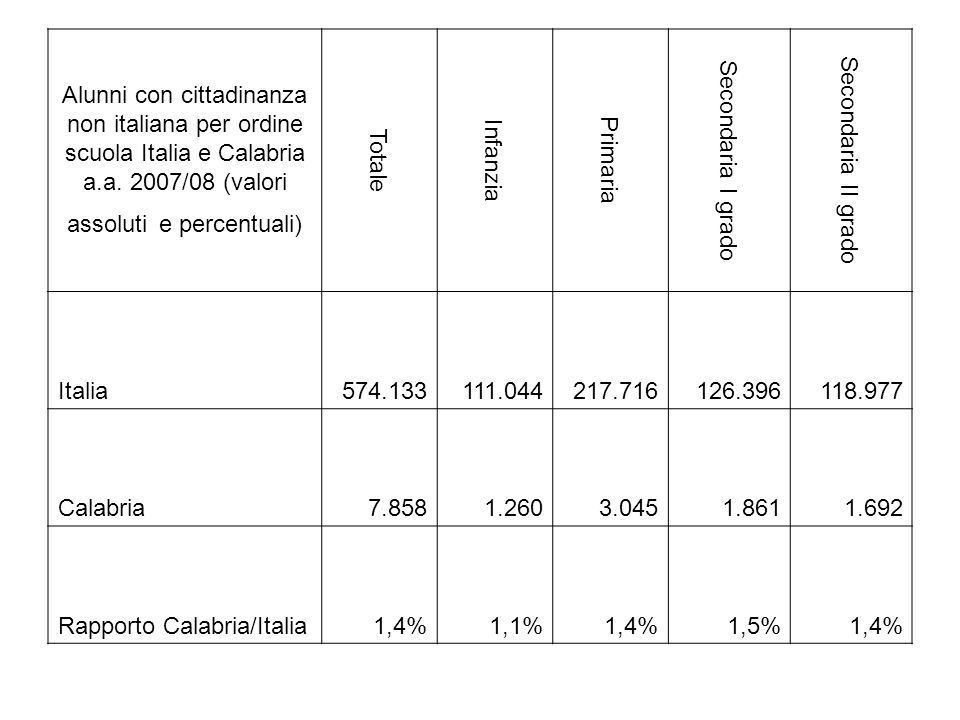 Alunni con cittadinanza non italiana per ordine scuola Italia e Calabria a.a. 2007/08 (valori assoluti e percentuali) Totale Infanzia Primaria Seconda