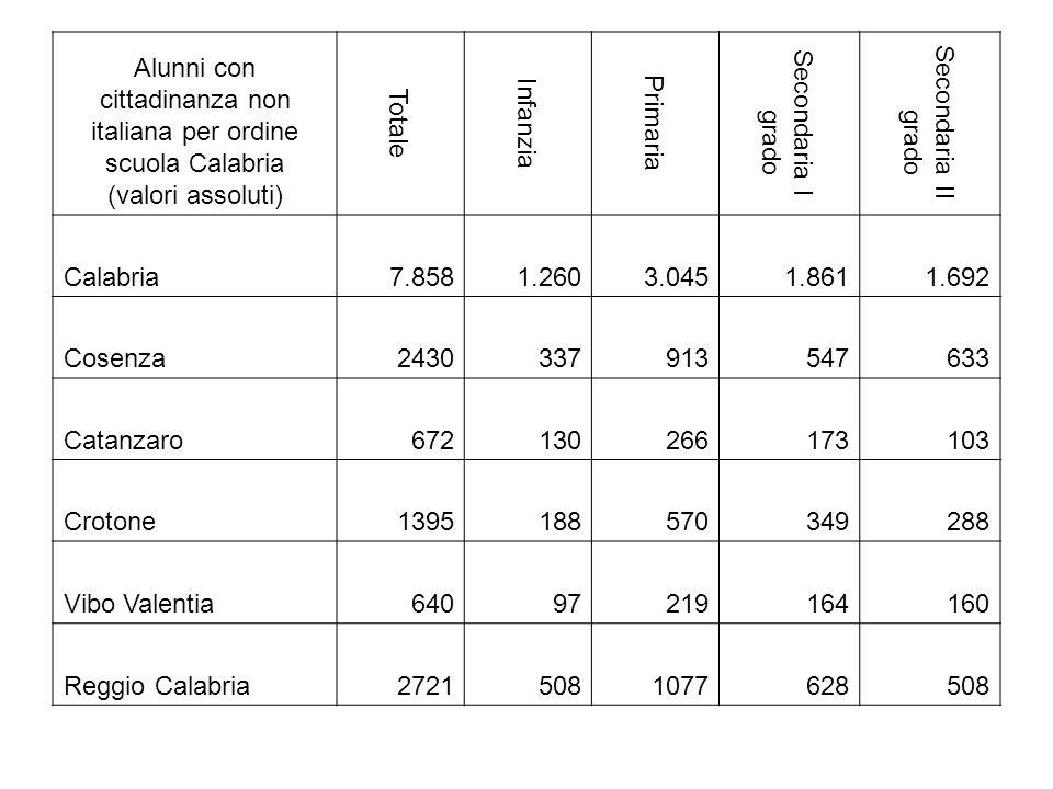 Alunni con cittadinanza non italiana per ordine scuola Calabria (valori assoluti) Totale Infanzia Primaria Secondaria I grado Secondaria II grado Calabria7.8581.2603.0451.8611.692 Cosenza2430337913547633 Catanzaro672130266173103 Crotone1395188570349288 Vibo Valentia64097219164160 Reggio Calabria27215081077628508