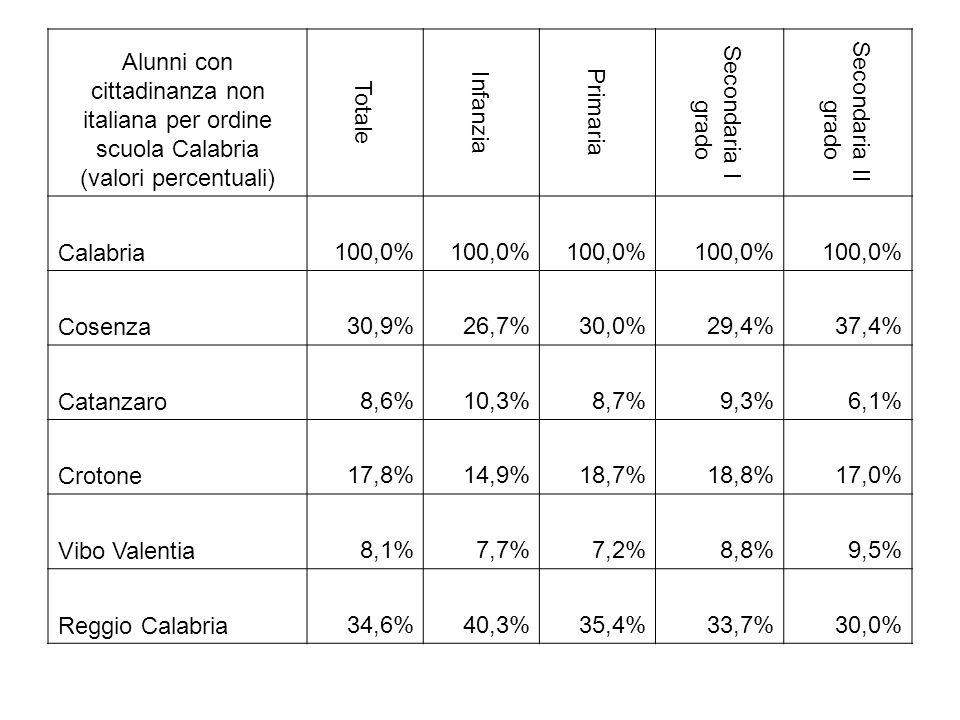 Alunni con cittadinanza non italiana per ordine scuola Calabria (valori percentuali) Totale Infanzia Primaria Secondaria I grado Secondaria II grado Calabria100,0% Cosenza30,9%26,7%30,0%29,4%37,4% Catanzaro8,6%10,3%8,7%9,3%6,1% Crotone17,8%14,9%18,7%18,8%17,0% Vibo Valentia8,1%7,7%7,2%8,8%9,5% Reggio Calabria34,6%40,3%35,4%33,7%30,0%