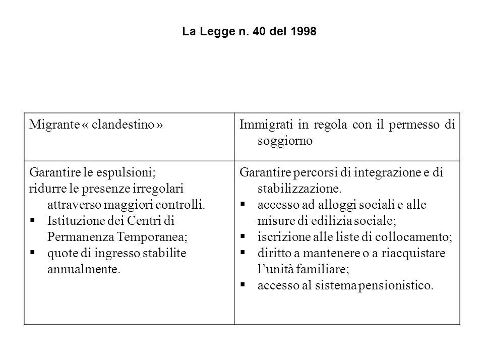 La Legge n. 40 del 1998 Migrante « clandestino »Immigrati in regola con il permesso di soggiorno Garantire le espulsioni; ridurre le presenze irregola