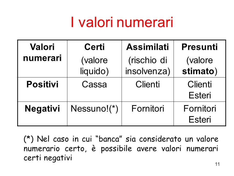 11 I valori numerari Valori numerari Certi (valore liquido) Assimilati (rischio di insolvenza) Presunti (valore stimato) PositiviCassaClientiClienti E