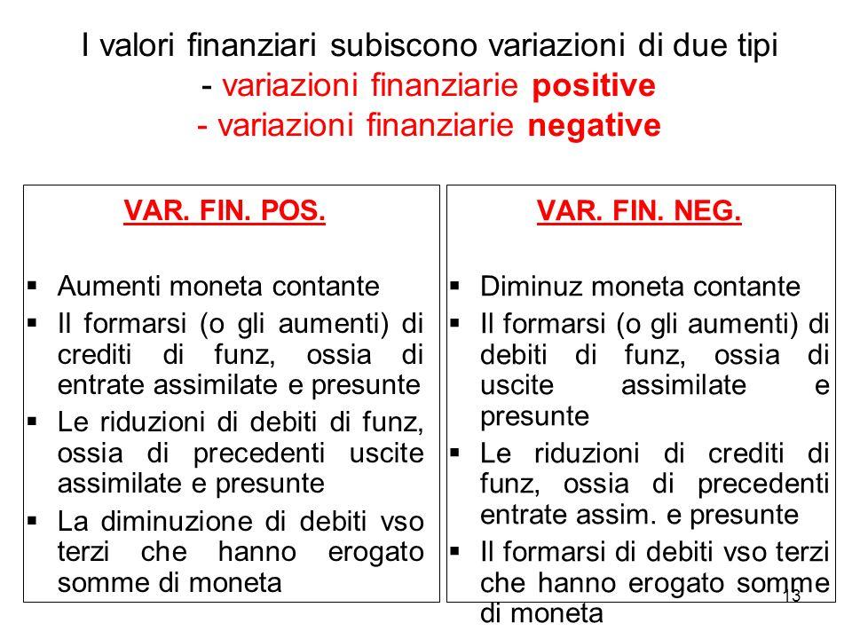 13 I valori finanziari subiscono variazioni di due tipi - variazioni finanziarie positive - variazioni finanziarie negative VAR. FIN. POS. Aumenti mon