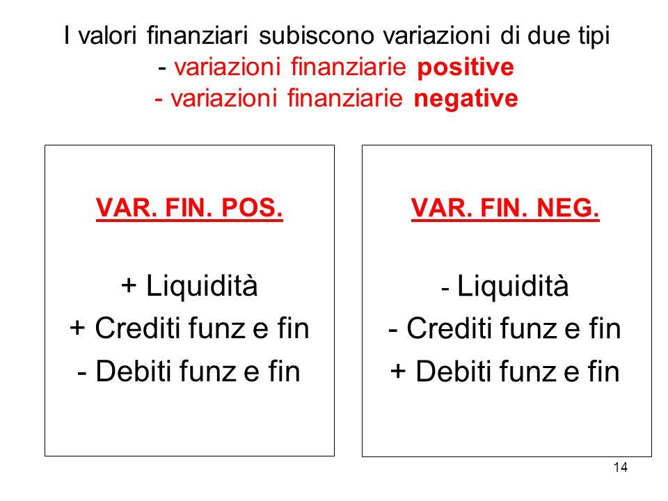 14 I valori finanziari subiscono variazioni di due tipi - variazioni finanziarie positive - variazioni finanziarie negative VAR. FIN. POS. + Liquidità