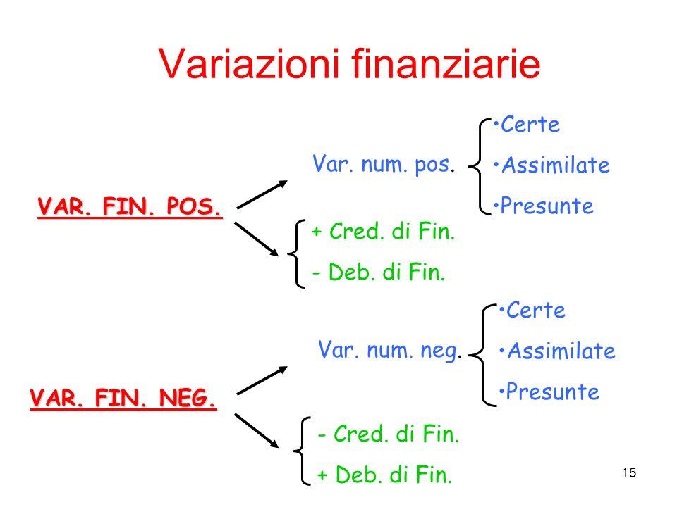15 Variazioni finanziarie VAR. FIN. POS. Var. num. pos. + Cred. di Fin. - Deb. di Fin. Certe Assimilate Presunte VAR. FIN. NEG. Var. num. neg. - Cred.