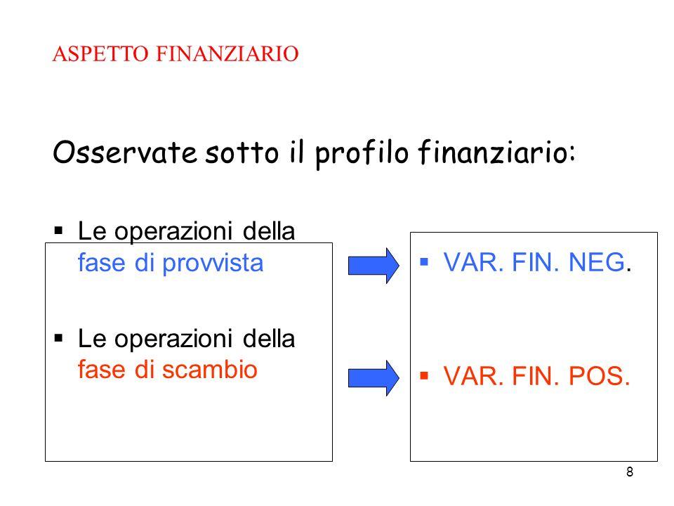 8 Le operazioni della fase di provvista Le operazioni della fase di scambio VAR. FIN. NEG. VAR. FIN. POS. Osservate sotto il profilo finanziario: ASPE