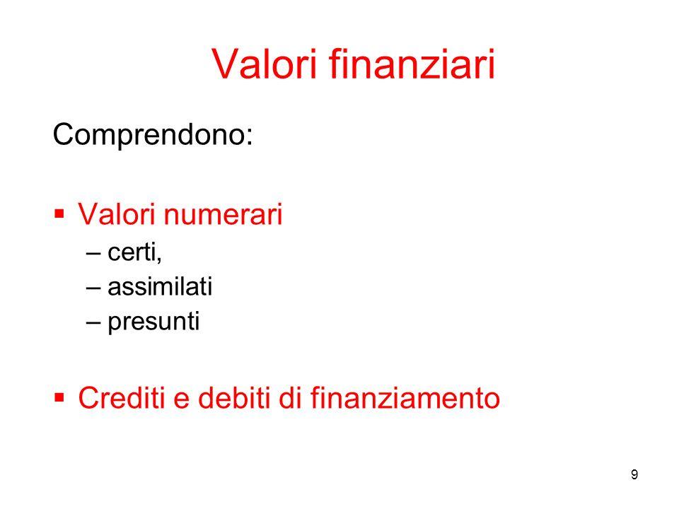 9 Valori finanziari Comprendono: Valori numerari –certi, –assimilati –presunti Crediti e debiti di finanziamento