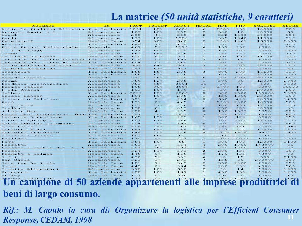 11 La matrice (50 unità statistiche, 9 caratteri) Un campione di 50 aziende appartenenti alle imprese produttrici di beni di largo consumo.