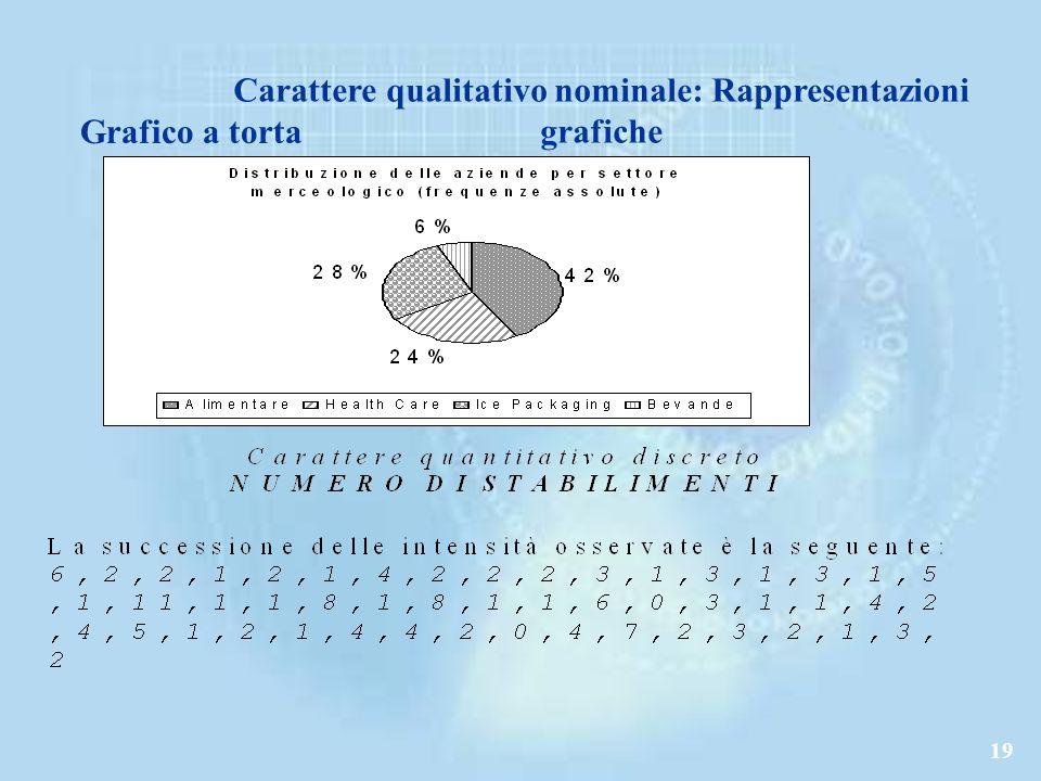 19 Carattere qualitativo nominale: Rappresentazioni grafiche Grafico a torta