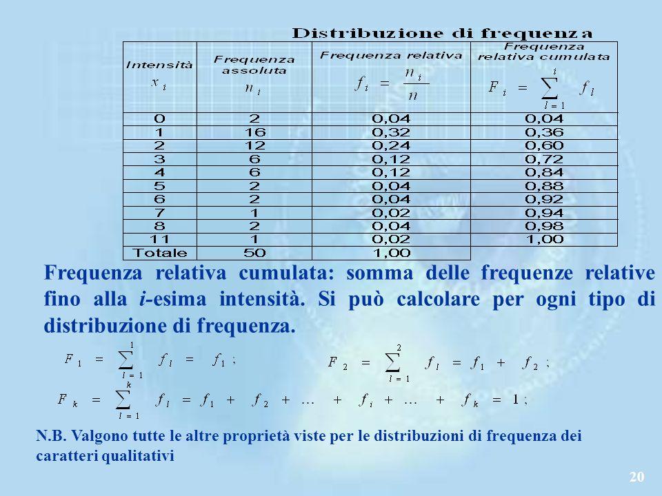 20 Frequenza relativa cumulata: somma delle frequenze relative fino alla i-esima intensità.