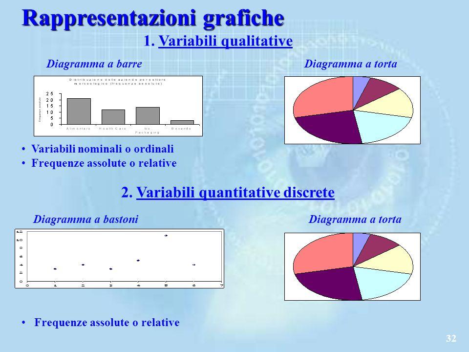 32 Rappresentazioni grafiche 1.Variabili qualitative 2.